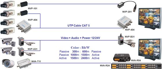 Трансиверы для передачи видео/
