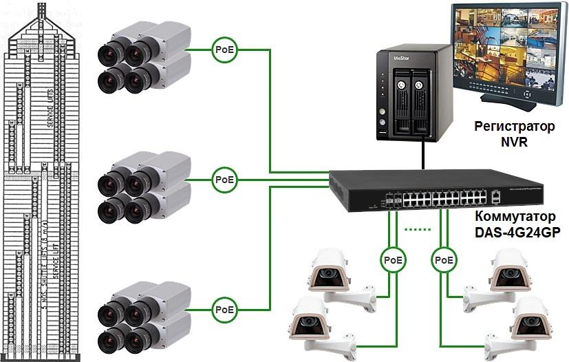 PoE коммутатор PoE Switch DAS-4G24GP
