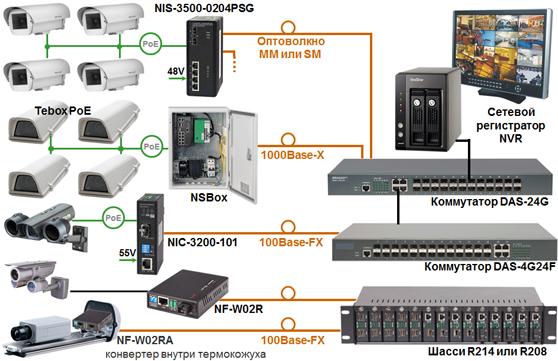 сетей IP-видеонаблюдения?
