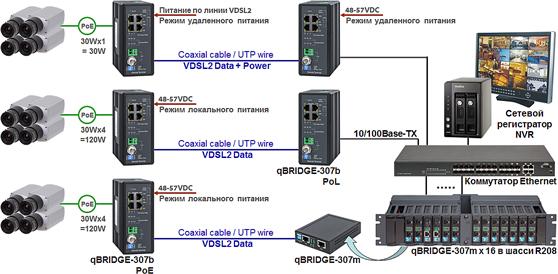 IP-камеры через VDSL2