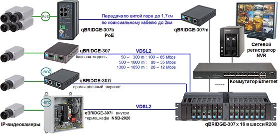 Ip видеорегистратор wi fi