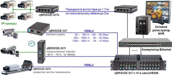 IP-видео по медной паре